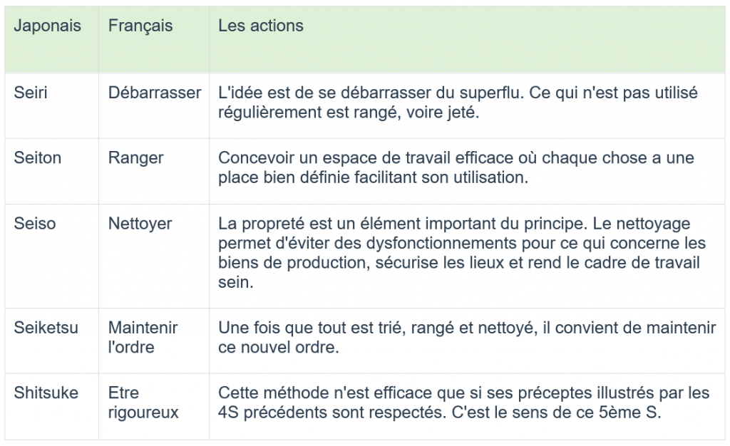5S-signification-application-innovation